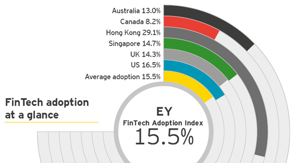 'EY Fintech Adoption Index' – out today